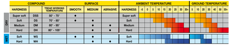 Click image for larger version.  Name:PC2 Tyre Chart.png Views:596 Size:61.7 KB ID:246961