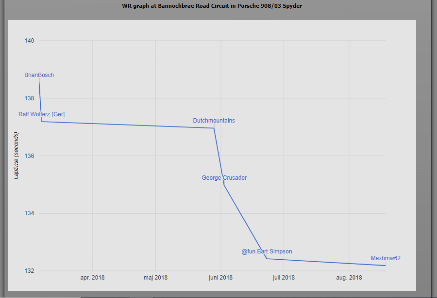 Click image for larger version.  Name:wrgraph.jpg Views:0 Size:52.2 KB ID:273799